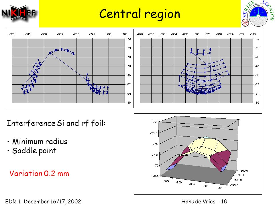 EDR-1 December 16/17, 2002 Hans de Vries - 18 Central region Interference Si and rf foil: Minimum radius Saddle point Variation 0.2 mm