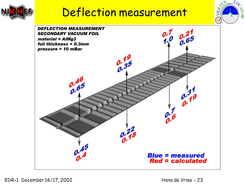 EDR-1 December 16/17, 2002 Hans de Vries - 23 Deflection measurement