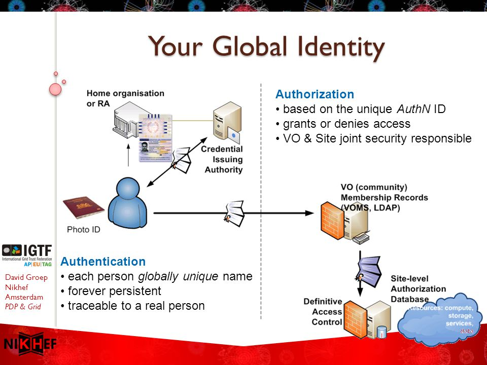 David Groep Nikhef Amsterdam PDP & Grid Your Global Identity Authentication each person globally unique name forever persistent traceable to a real person Authorization based on the unique AuthN ID grants or denies access VO & Site joint security responsible