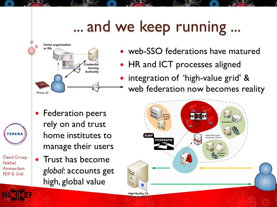 David Groep Nikhef Amsterdam PDP & Grid web-SSO federations have matured HR and ICT processes aligned integration of 'high-value grid' & web federatio