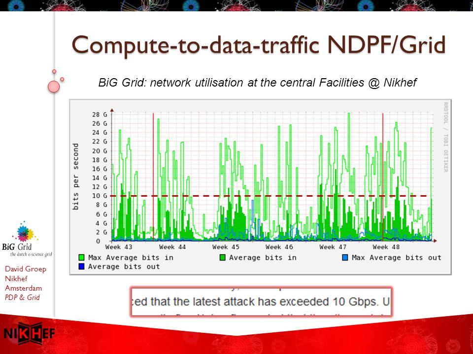 David Groep Nikhef Amsterdam PDP & Grid Compute-to-data-traffic NDPF/Grid BiG Grid: network utilisation at the central Facilities @ Nikhef