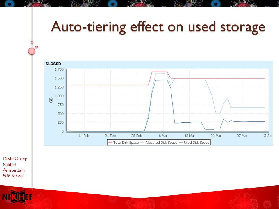 David Groep Nikhef Amsterdam PDP & Grid Auto-tiering effect on used storage