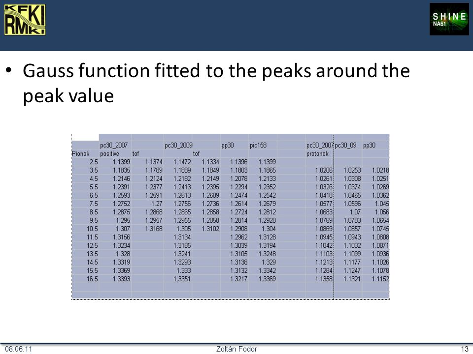 Zoltán Fodor1308.06.11 Gauss function fitted to the peaks around the peak value