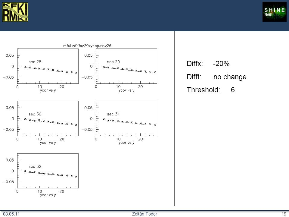 Zoltán Fodor1908.06.11 Diffx: -20% Difft: no change Threshold: 6