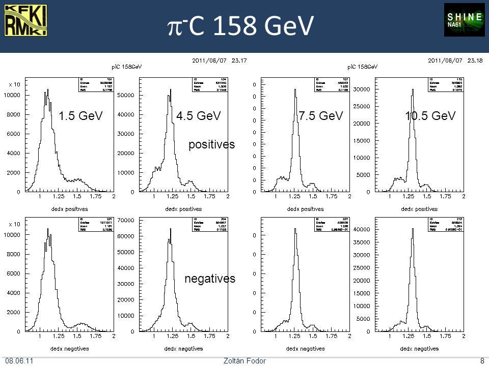 Zoltán Fodor908.06.11 pC 30 thin target 2009 14.5 GeV18.5 GeV positives negatives