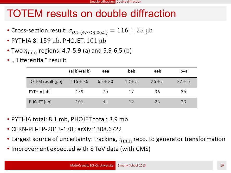 TOTEM results on double diffraction Máté Csanád, Eötvös UniversityZimányi School 201316 Double diffraction (a|b)+(a|b)a+ab+ba+bb+a