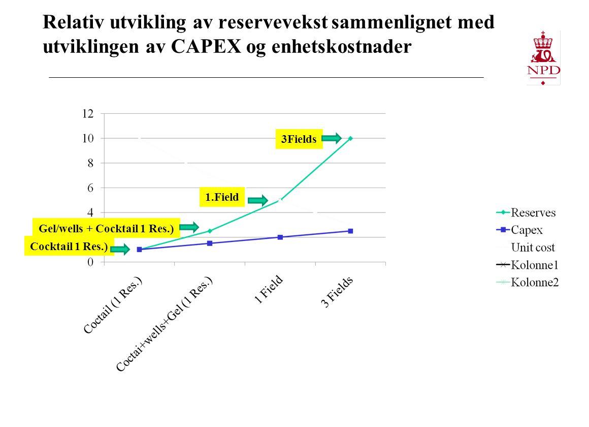 Relativ utvikling av reservevekst sammenlignet med utviklingen av CAPEX og enhetskostnader Gel/wells + Cocktail 1 Res.) 1.Field 3Fields Cocktail 1 Res.)