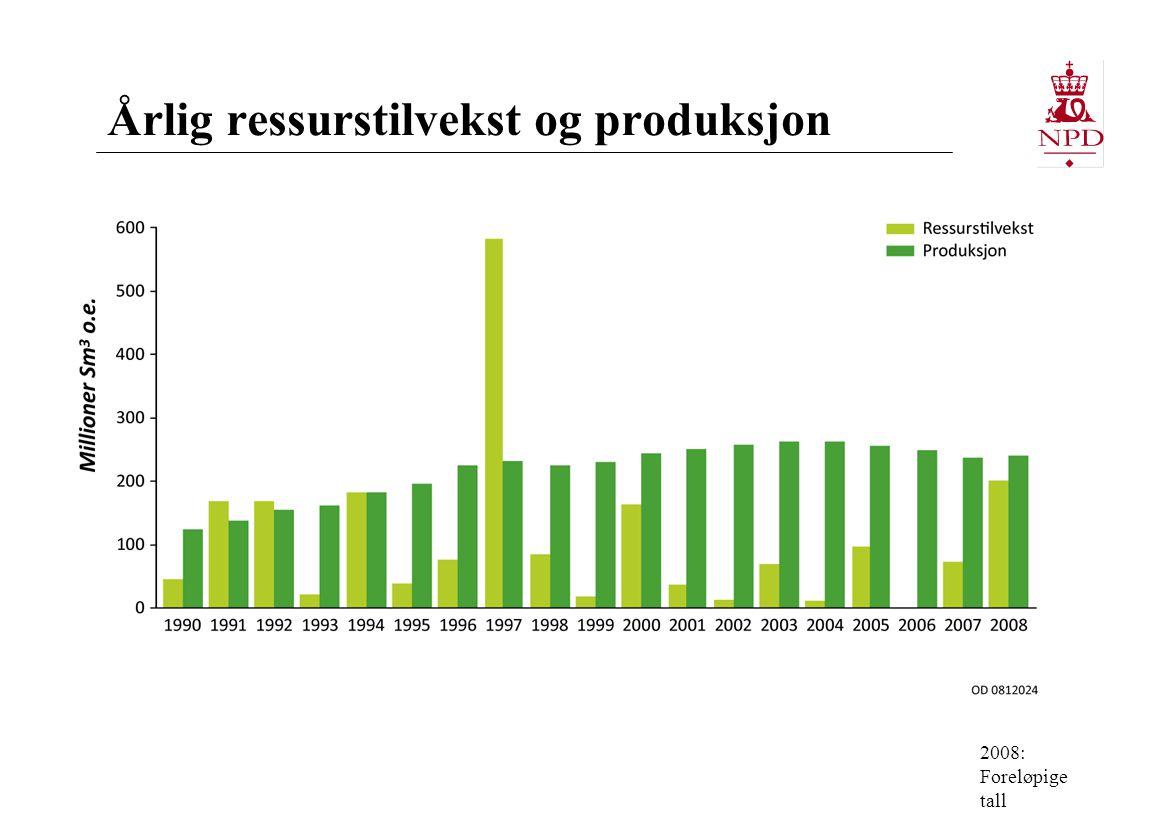 Årlig ressurstilvekst og produksjon 2008: Foreløpige tall