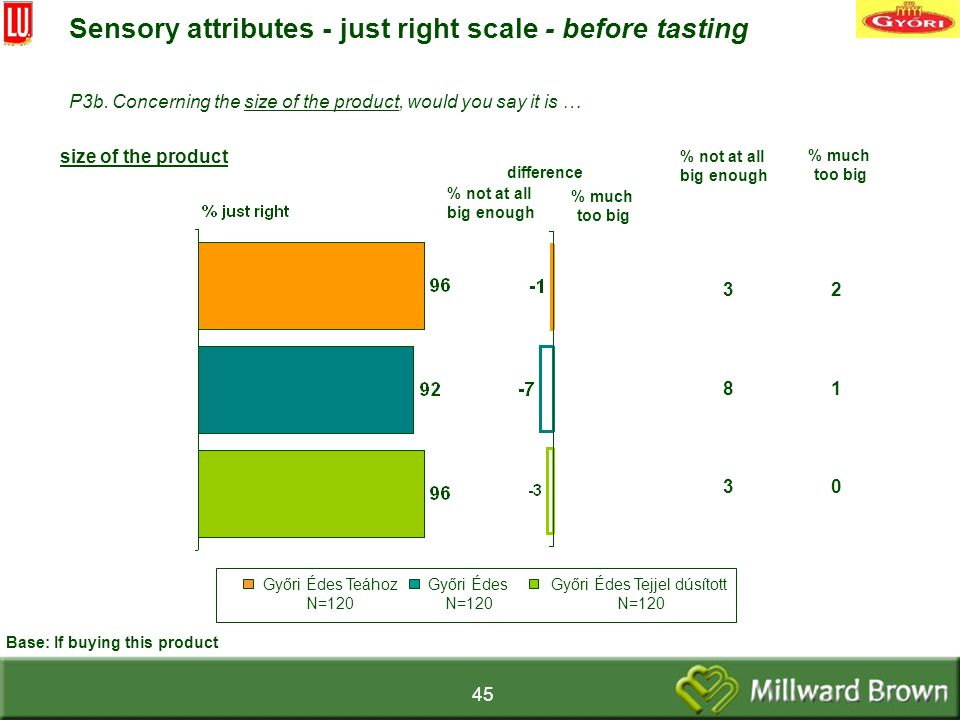 45 difference size of the product Sensory attributes - just right scale - before tasting % not at all big enough Base: If buying this product P3b.