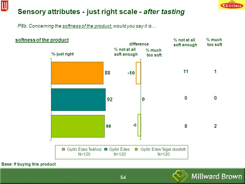 54 difference softness of the product Sensory attributes - just right scale - after tasting % not at all soft enough Base: If buying this product P8b.