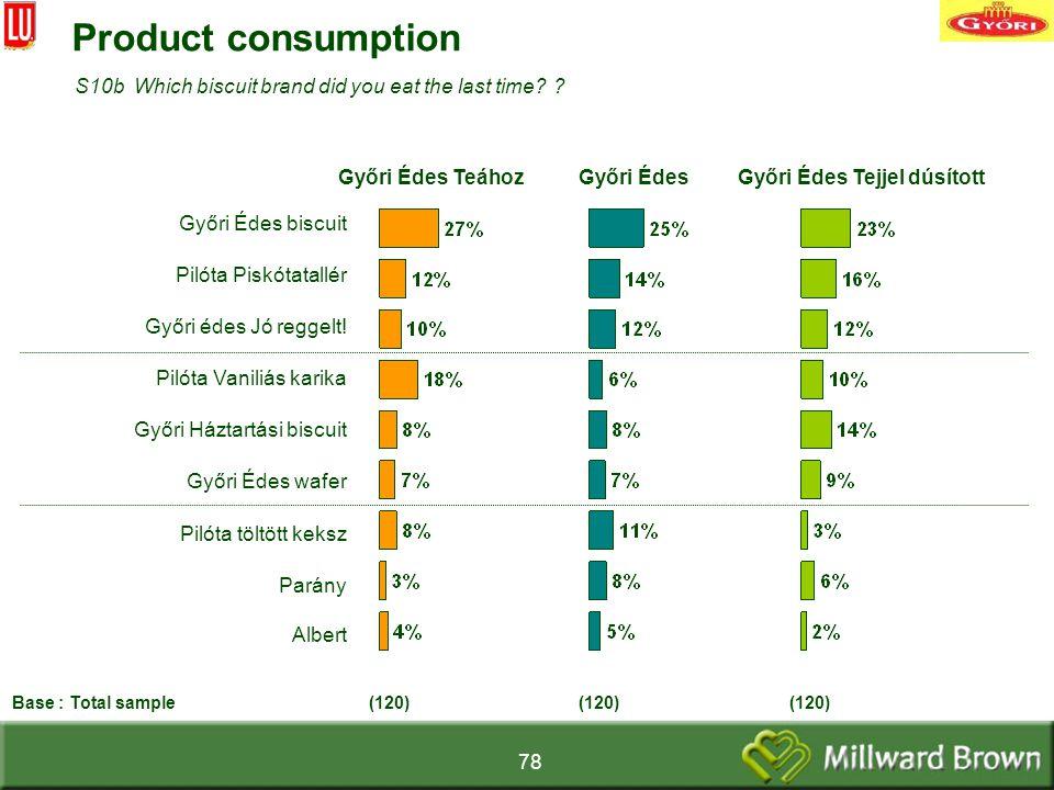 78 Product consumption Győri Édes biscuit Pilóta Piskótatallér Győri édes Jó reggelt.