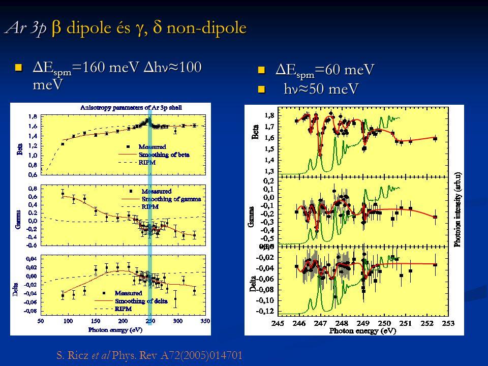 Ar 3p  dipole és ,non-dipole Ar 3p  dipole és ,  non-dipole ΔE spm =160 meV Δhν≈100 meV ΔE spm =160 meV Δhν≈100 meV ΔE spm =60 meV ΔE spm =60 meV hν≈50 meV hν≈50 meV S.