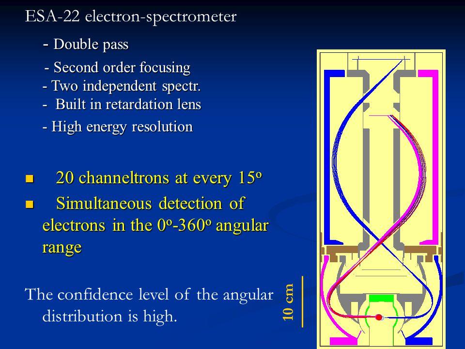 Synchroton: A Max-II Lund, beam line I411
