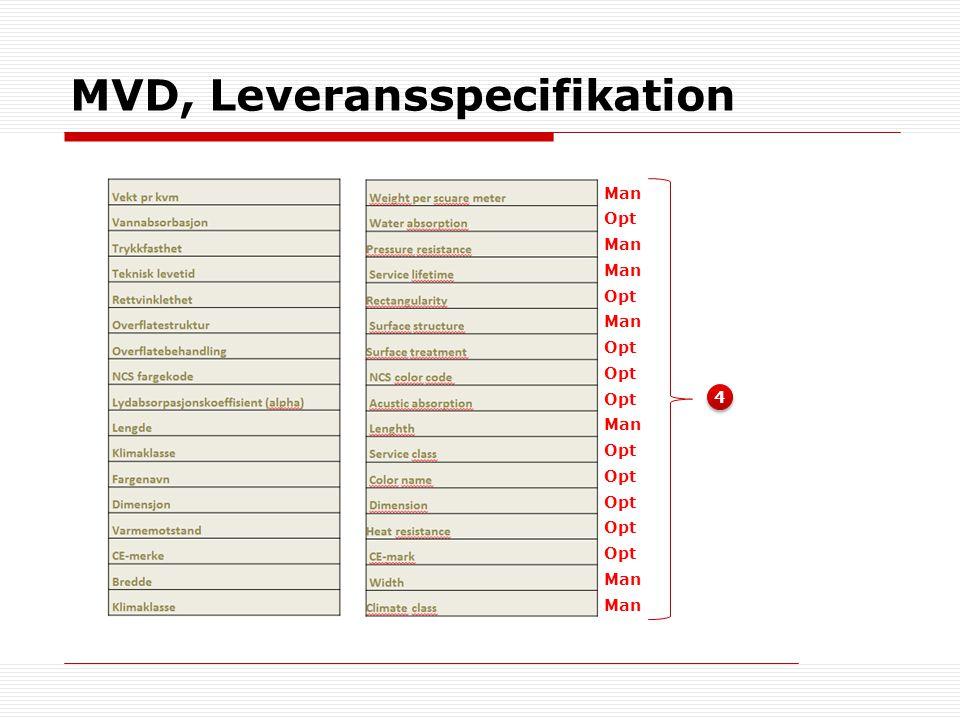 MVD, Leveransspecifikation 4 4 Man Opt Man Opt Man Opt Man Opt Man