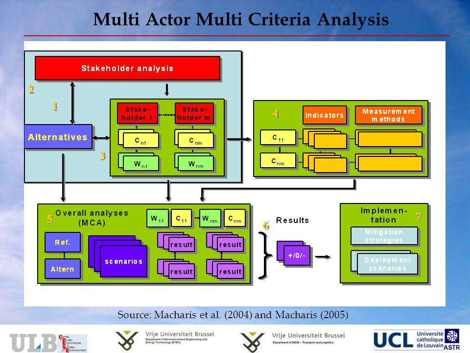 Multi Actor Multi Criteria Analysis Source: Macharis et al. (2004) and Macharis (2005)