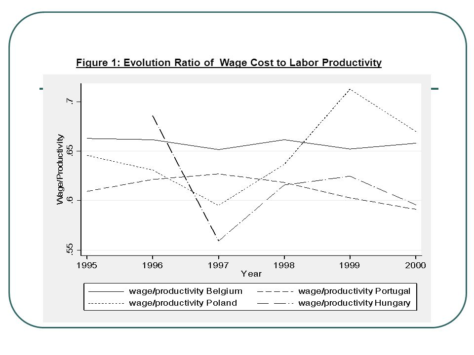 Wage costs and Productivity BelgiumPortugalPolandHungaryCzech R.