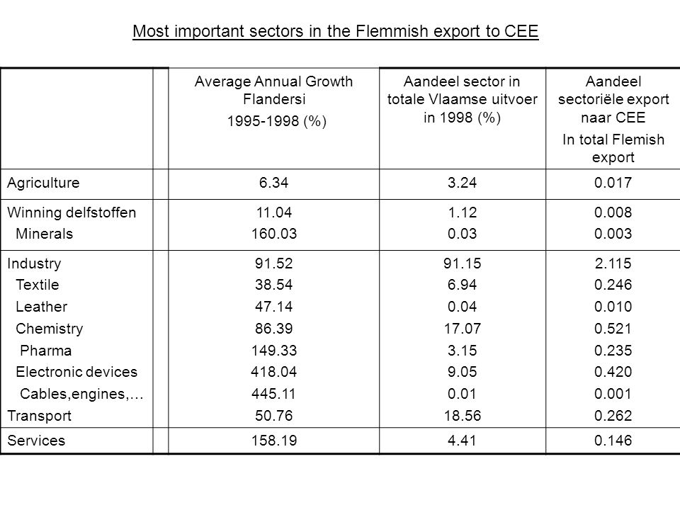 Trade % in total Fl. export Annual growth export % in total B.