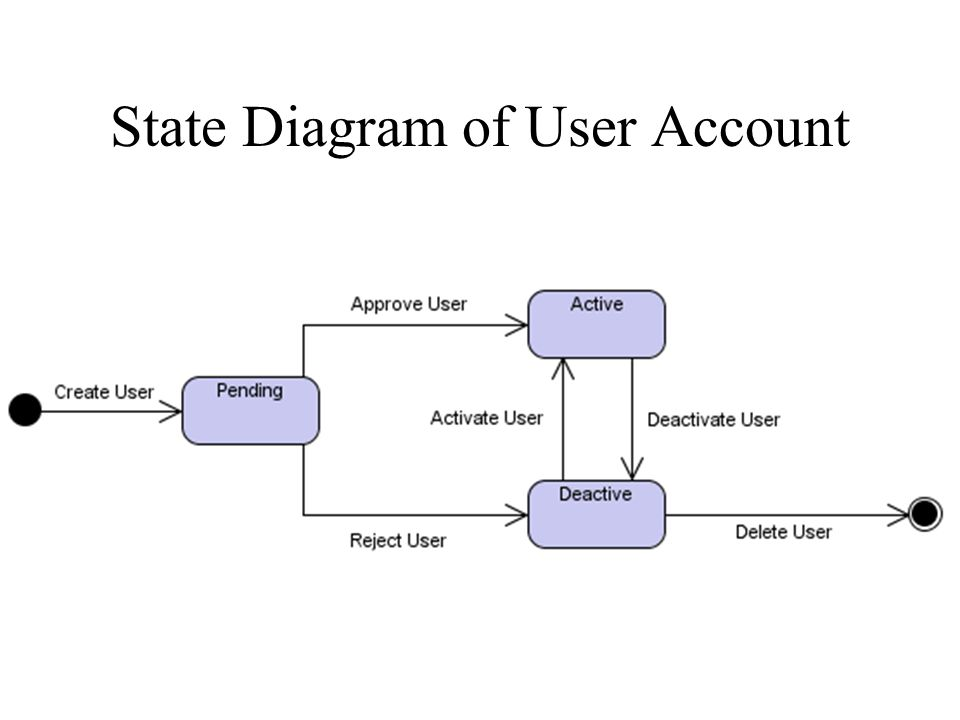 State Diagram of User Account
