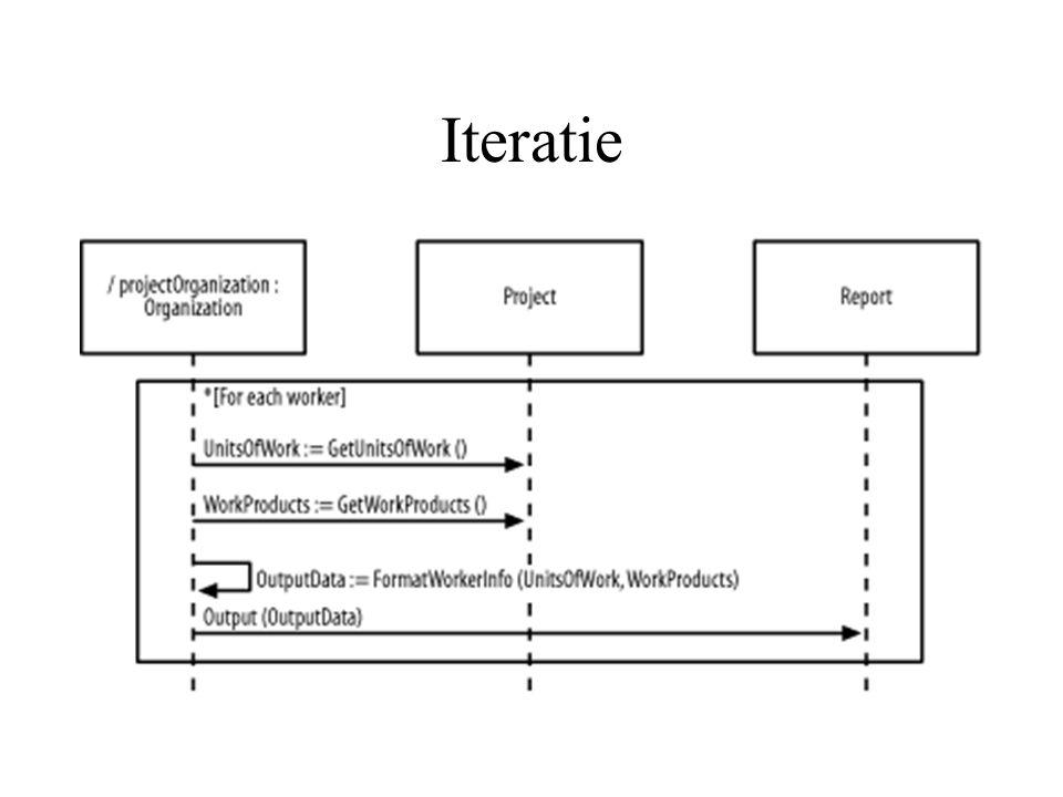 Iteratie