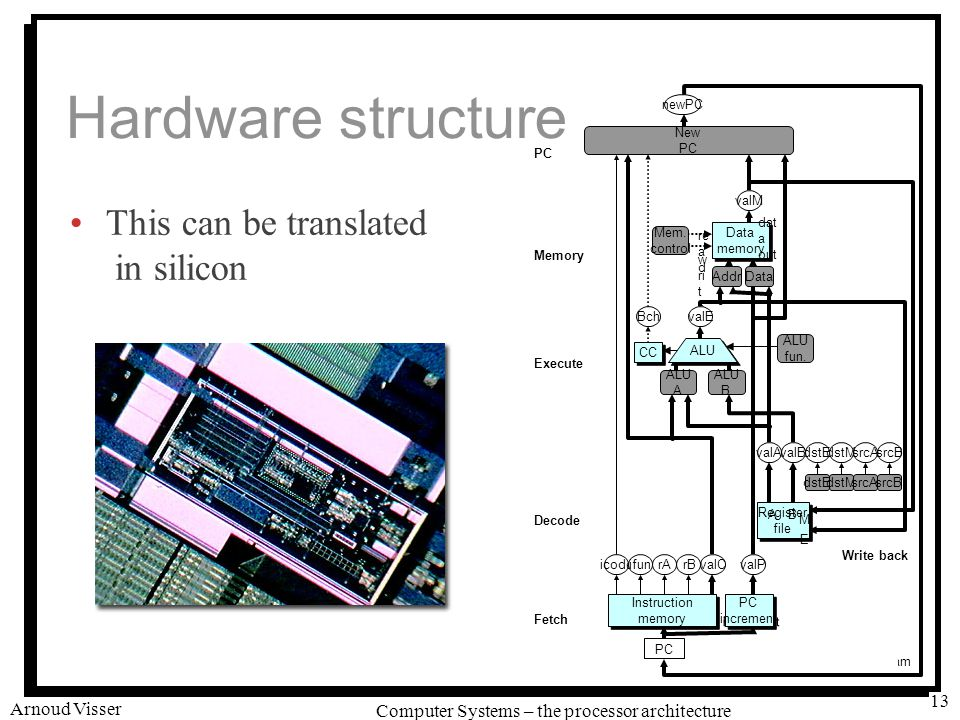 University of Amsterdam Computer Systems – the processor architecture Arnoud Visser 13 Hardware structure This can be translated in silicon Instruction memory Instruction memory PC increment PC increment CC ALU Data memory Data memory New PC rB dstEdstM ALU A ALU B Mem.