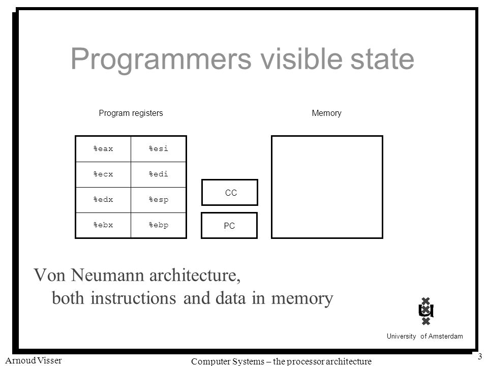 University of Amsterdam Computer Systems – the processor architecture Arnoud Visser 3 Programmers visible state Von Neumann architecture, both instructions and data in memory %eax %ecx %edx %ebx %esi %edi %esp %ebp Program registers PC Memory CC