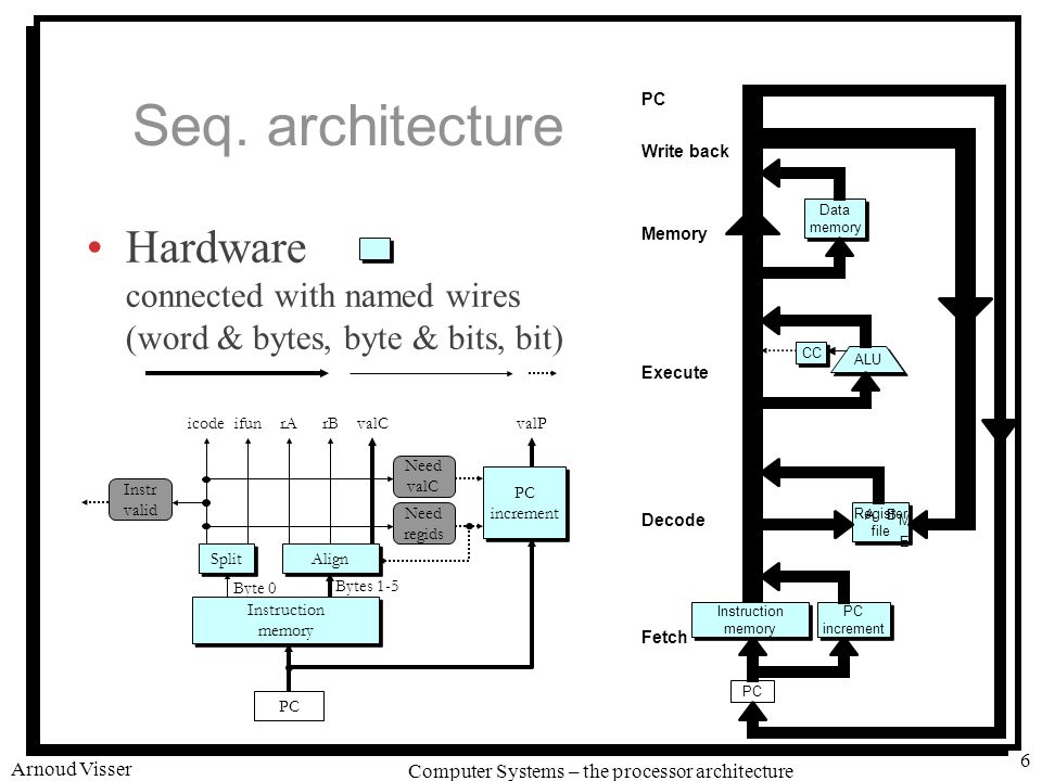 University of Amsterdam Computer Systems – the processor architecture Arnoud Visser 6 Seq.