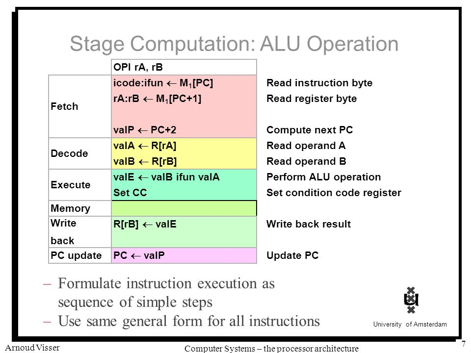 University of Amsterdam Computer Systems – the processor architecture Arnoud Visser 7 Stage Computation: ALU Operation –Formulate instruction execution as sequence of simple steps –Use same general form for all instructions OPl rA, rB icode:ifun  M 1 [PC] rA:rB  M 1 [PC+1] valP  PC+2 Fetch Read instruction byte Read register byte Compute next PC valA  R[rA] valB  R[rB] Decode Read operand A Read operand B valE  valB ifun valA Set CC Execute Perform ALU operation Set condition code register Memory R[rB]  valE Write back Write back result PC  valP PC update Update PC