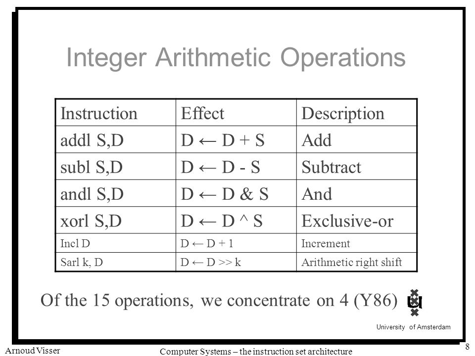 University of Amsterdam Computer Systems – the instruction set architecture Arnoud Visser 8 Integer Arithmetic Operations Of the 15 operations, we concentrate on 4 (Y86) InstructionEffectDescription addl S,DD ← D + SAdd subl S,DD ← D - SSubtract andl S,DD ← D & SAnd xorl S,DD ← D ^ SExclusive-or Incl DD ← D + 1Increment Sarl k, DD ← D >> kArithmetic right shift