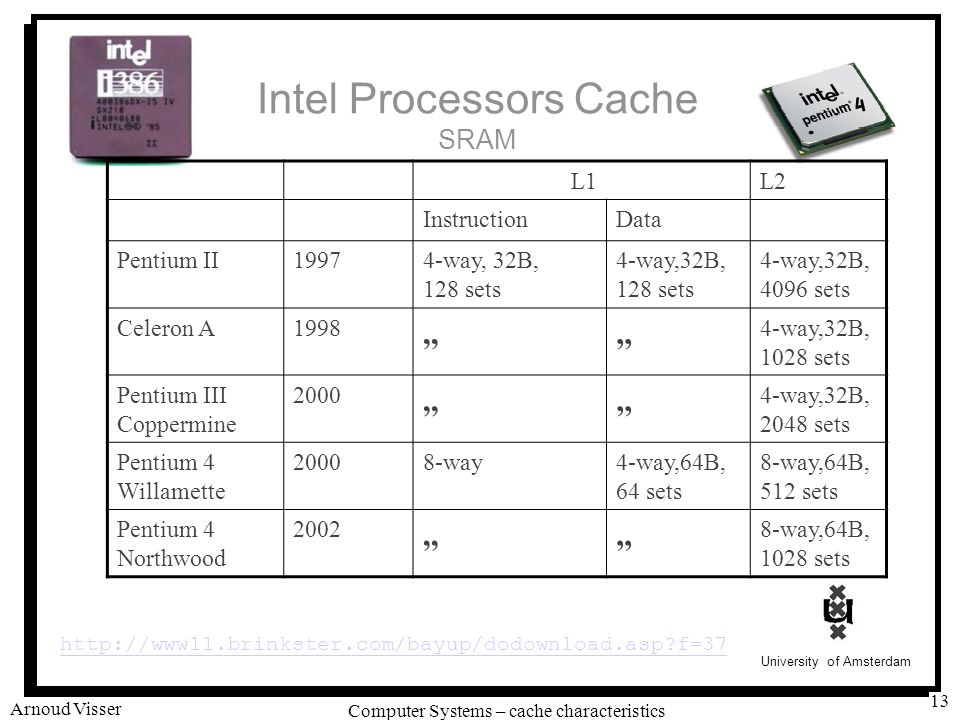 University of Amsterdam Computer Systems – cache characteristics Arnoud Visser 13 Intel Processors Cache SRAM L1L2 InstructionData Pentium II19974-way, 32B, 128 sets 4-way,32B, 4096 sets Celeron A1998,, 4-way,32B, 1028 sets Pentium III Coppermine 2000,, 4-way,32B, 2048 sets Pentium 4 Willamette way4-way,64B, 64 sets 8-way,64B, 512 sets Pentium 4 Northwood 2002,, 8-way,64B, 1028 sets   f=37