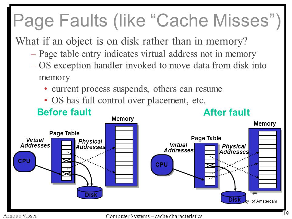 University of Amsterdam Computer Systems – cache characteristics Arnoud Visser 19 Page Faults (like Cache Misses ) What if an object is on disk rather than in memory.