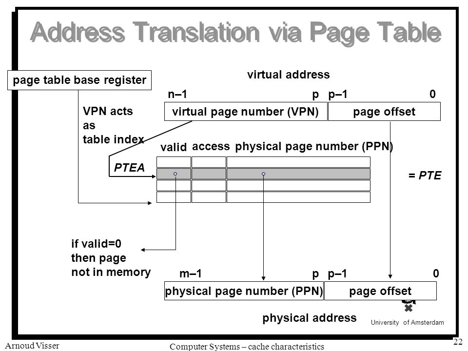 University of Amsterdam Computer Systems – cache characteristics Arnoud Visser 22 Address Translation via Page Table virtual page number (VPN)page offset virtual address physical page number (PPN)page offset physical address 0p–1pm–1 n–10p–1p page table base register if valid=0 then page not in memory valid physical page number (PPN) access VPN acts as table index PTEA = PTE