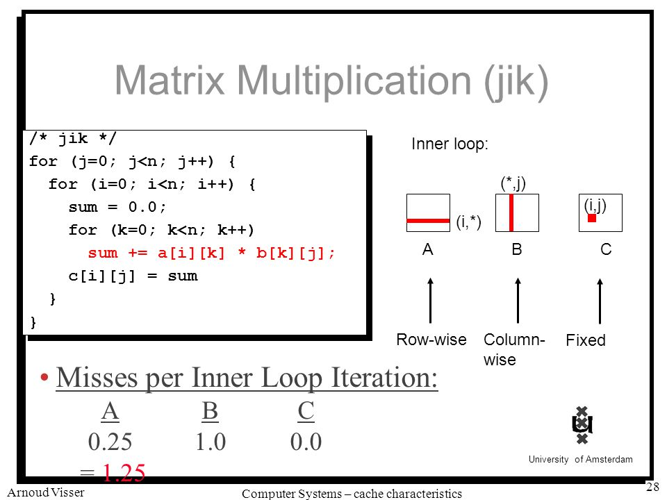 University of Amsterdam Computer Systems – cache characteristics Arnoud Visser 28 Matrix Multiplication (jik) /* jik */ for (j=0; j<n; j++) { for (i=0; i<n; i++) { sum = 0.0; for (k=0; k<n; k++) sum += a[i][k] * b[k][j]; c[i][j] = sum } /* jik */ for (j=0; j<n; j++) { for (i=0; i<n; i++) { sum = 0.0; for (k=0; k<n; k++) sum += a[i][k] * b[k][j]; c[i][j] = sum } ABC (i,*) (*,j) (i,j) Inner loop: Row-wiseColumn- wise Fixed Misses per Inner Loop Iteration: ABC 0.251.00.0 = 1.25
