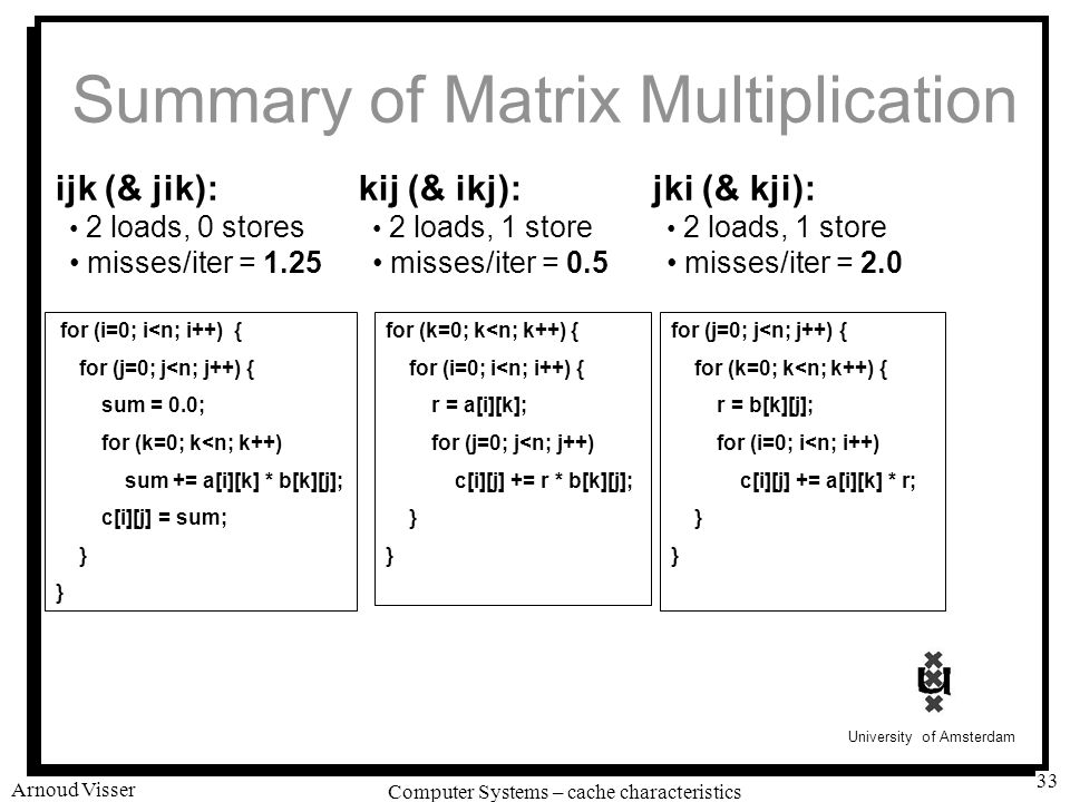 University of Amsterdam Computer Systems – cache characteristics Arnoud Visser 33 Summary of Matrix Multiplication for (i=0; i<n; i++) { for (j=0; j<n