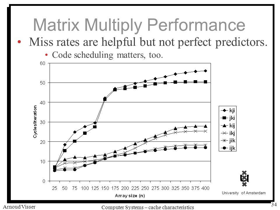 University of Amsterdam Computer Systems – cache characteristics Arnoud Visser 34 Matrix Multiply Performance Miss rates are helpful but not perfect predictors.