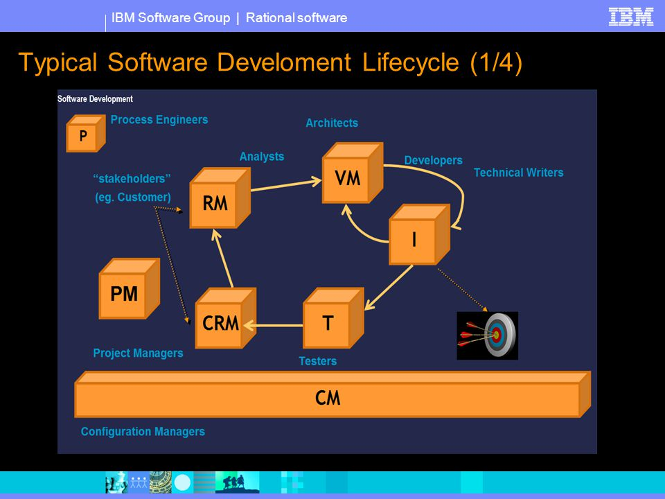 IBM Software Group   Rational software Typical Software Develoment Lifecycle (2/4)