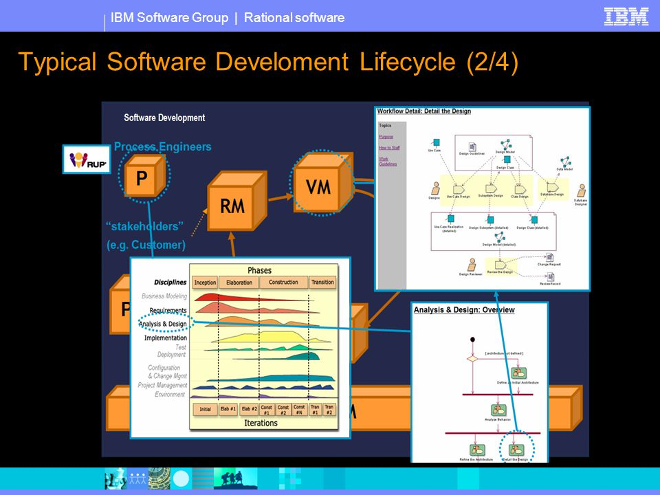 IBM Software Group   Rational software Typical Software Develoment Lifecycle (3/4)