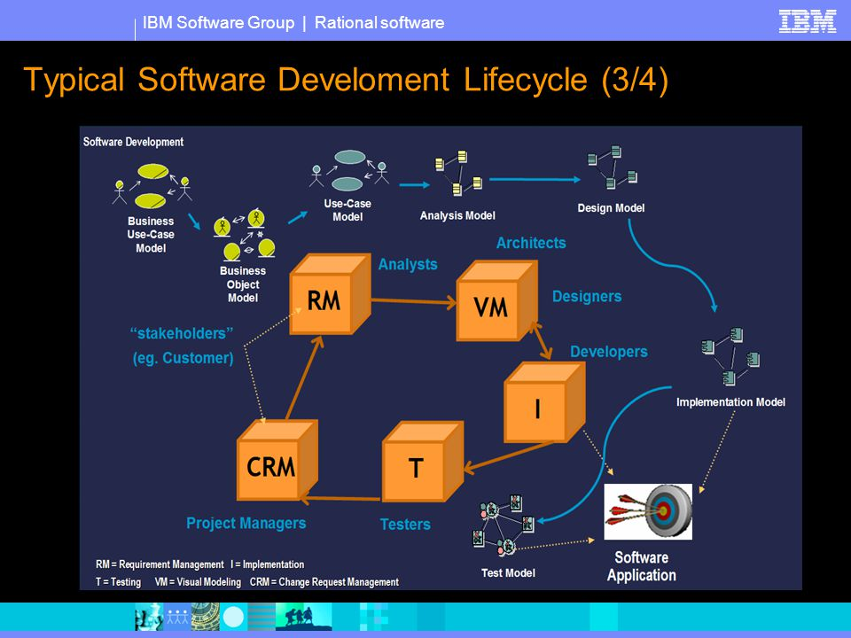 IBM Software Group | Rational software Typical Software Develoment Lifecycle (3/4)