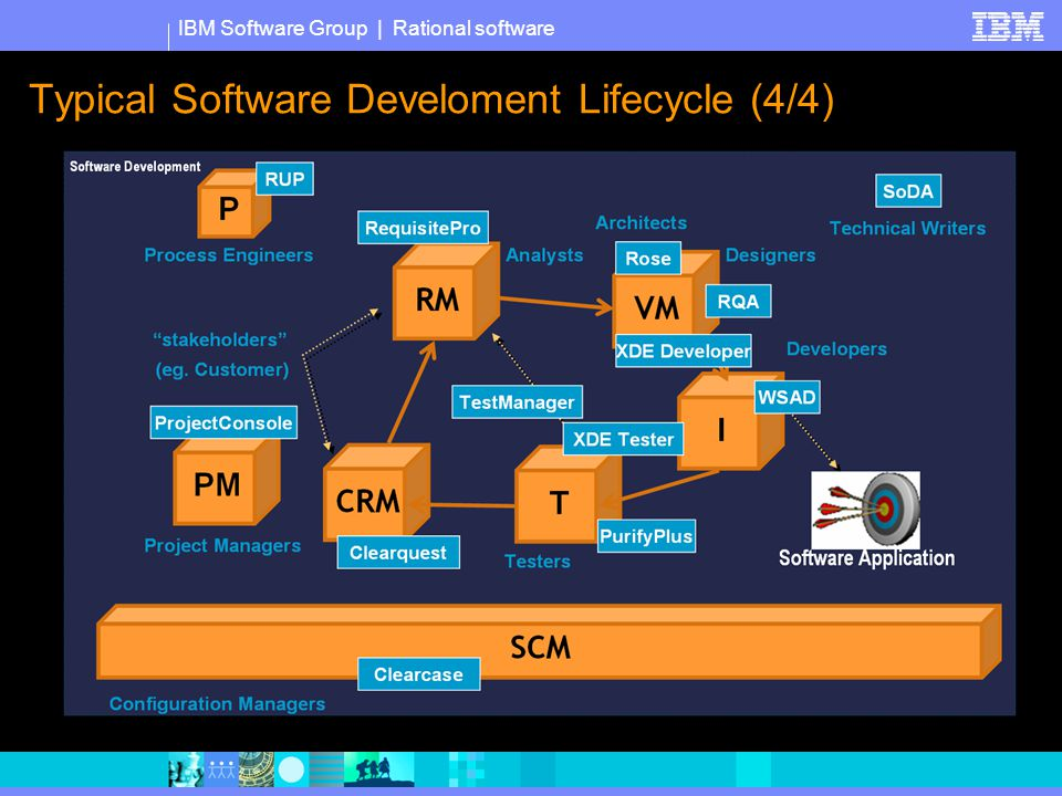 IBM Software Group | Rational software Typical Software Develoment Lifecycle (4/4)
