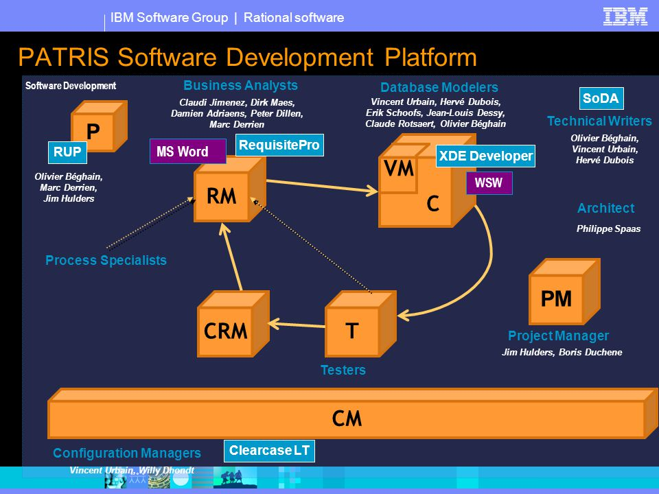 IBM Software Group | Rational software PATRIS Software Development Platform Software Development Process Specialists RM T CM Configuration Managers C VM Database Modelers CRM Project Manager PM P RequisitePro RUP Clearcase LT SoDA WSW XDE Developer Technical Writers Architect Business Analysts Testers MS Word Jim Hulders, Boris Duchene Philippe Spaas Olivier Béghain, Vincent Urbain, Hervé Dubois Vincent Urbain, Hervé Dubois, Erik Schoofs, Jean-Louis Dessy, Claude Rotsaert, Olivier Béghain Claudi Jimenez, Dirk Maes, Damien Adriaens, Peter Dillen, Marc Derrien Vincent Urbain, Willy Dhondt Olivier Béghain, Marc Derrien, Jim Hulders