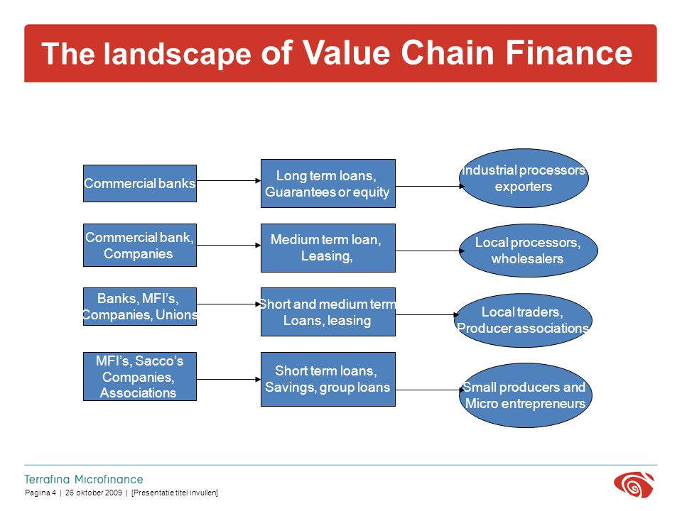 Pagina 4 | 26 oktober 2009 | [Presentatie titel invullen] The landscape of Value Chain Finance Commercial banks Banks, MFI's, Companies, Unions Commercial bank, Companies MFI's, Sacco's Companies, Associations Long term loans, Guarantees or equity Medium term loan, Leasing, Short and medium term Loans, leasing Short term loans, Savings, group loans Industrial processors exporters Local processors, wholesalers Local traders, Producer associations Small producers and Micro entrepreneurs