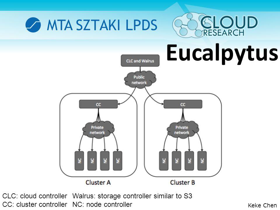 Eucalpytus Keke Chen CLC: cloud controller Walrus: storage controller similar to S3 CC: cluster controllerNC: node controller