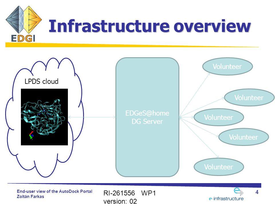 End-user view of the AutoDock Portal Zoltán Farkas Infrastructure overview RI-261556 WP1 version: 02 4 LPDS cloud EDGeS@home DG Server Volunteer