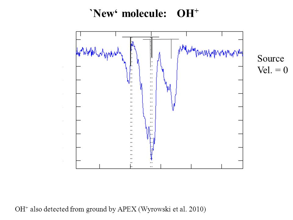 `New' molecule: OH + Source Vel. = 0 OH + also detected from ground by APEX (Wyrowski et al. 2010)