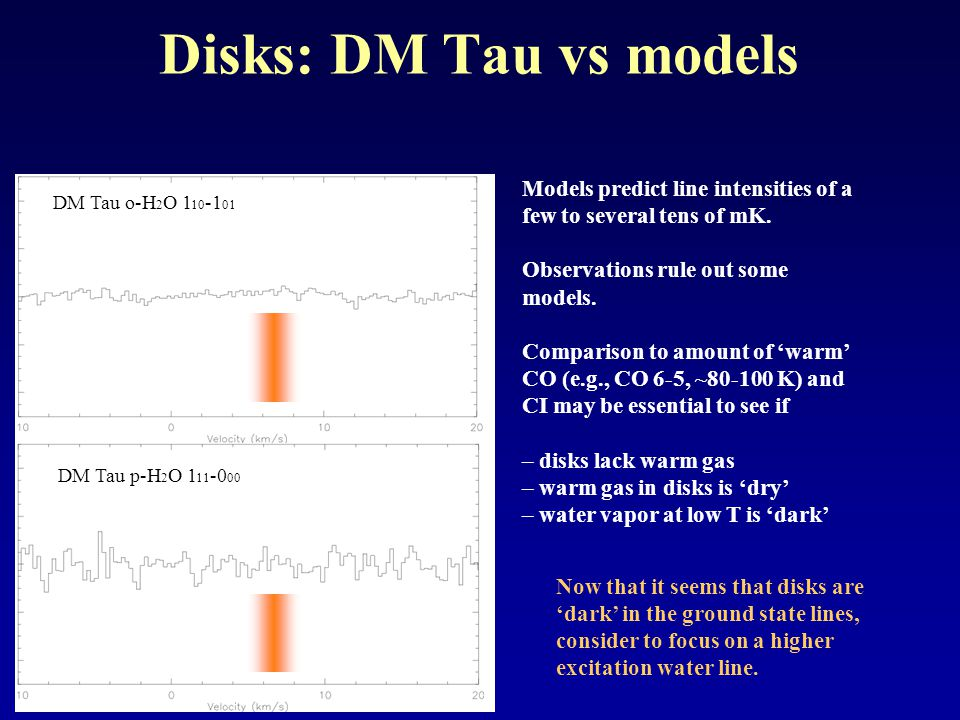 Disks: DM Tau vs models DM Tau o-H 2 O 1 10 -1 01 DM Tau p-H 2 O 1 11 -0 00 Models predict line intensities of a few to several tens of mK.
