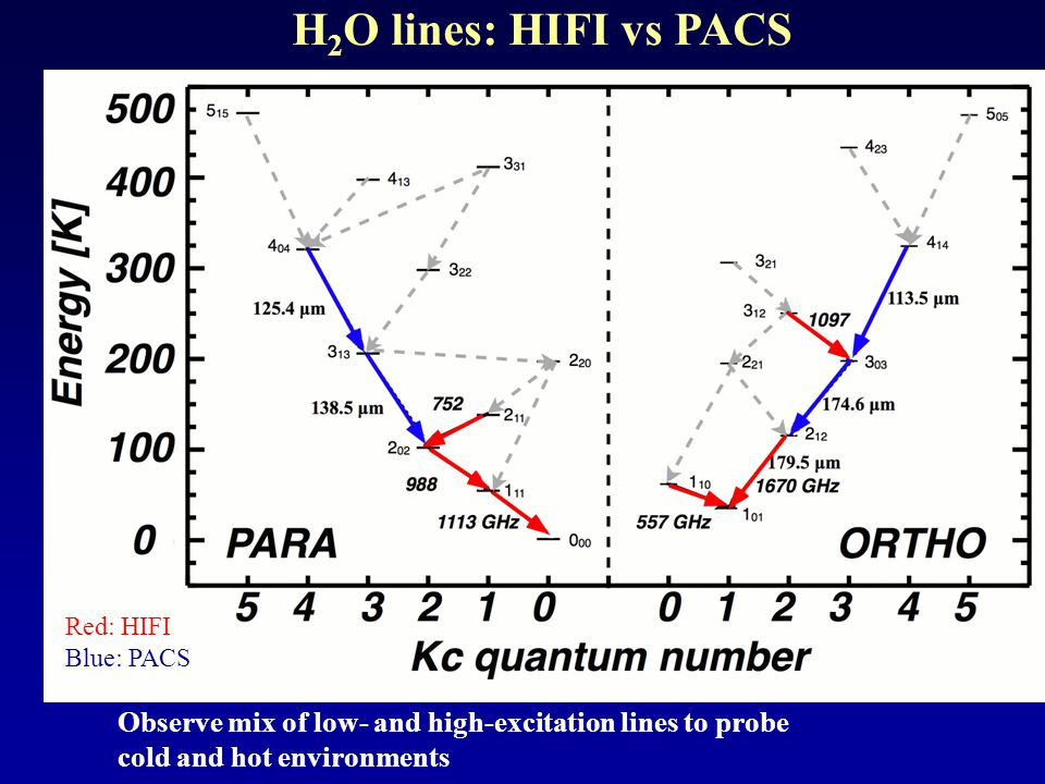 First results letters submitted  HH 46 PACS: van Kempen, Kristensen et al.