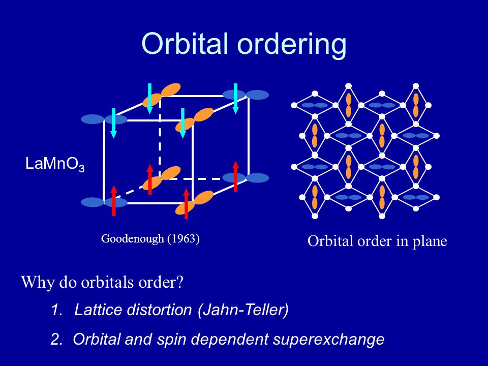 RIXS - mechanisms Two mechanisms couple RIXS core hole to orbitons: Mechanism 2: superexchange bond is modified 2p 3d t 2g 3d e g U