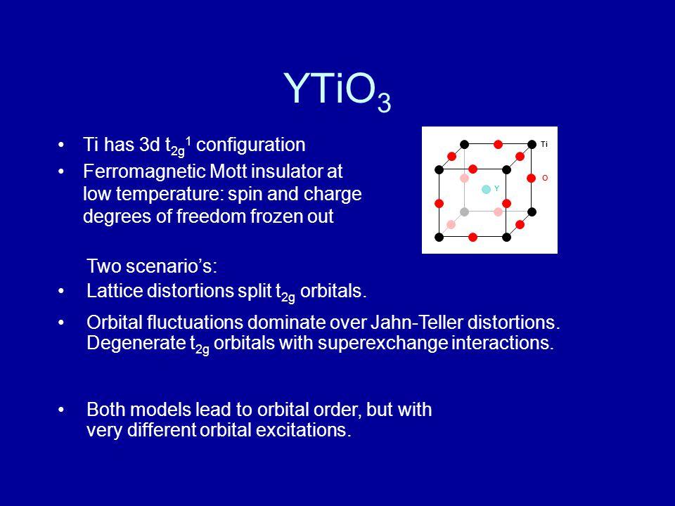 RIXS Mechanism Physics of YTiO 3 Lattice distortions Super- exchange Superexchange modification Local orbital flip .