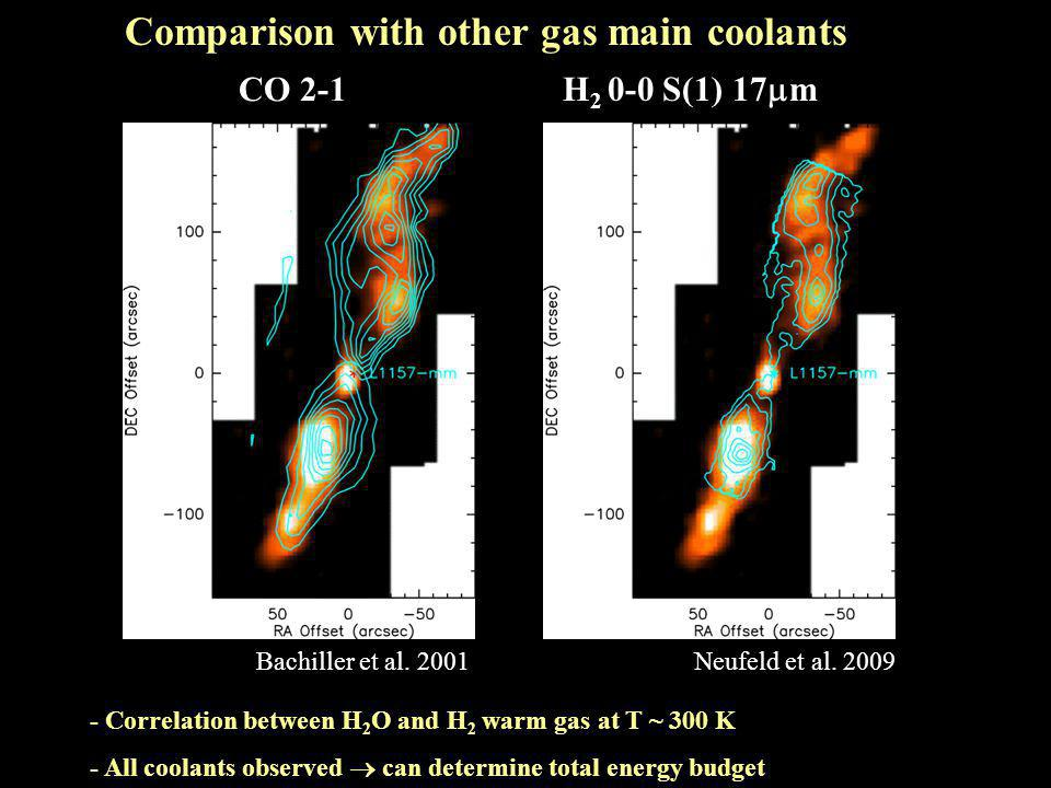 Comparison with other gas main coolants Bachiller et al.