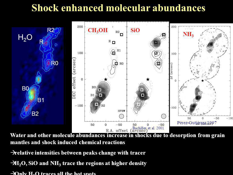 Shock enhanced molecular abundances B2 B1 B0 R0 R R2 H2OH2O H2OH2O CH 3 OHSiO NH 3 Water and other molecule abundances increase in shocks due to desorption from grain mantles and shock induced chemical reactions  relative intensities between peaks change with tracer  H 2 O, SiO and NH 3 trace the regions at higher density  Only H 2 O traces all the hot spots Pérez-Gutiérrez 1997 Bachiller et al.