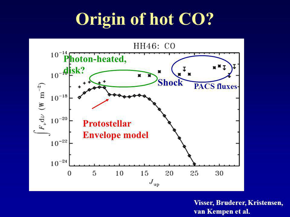 Origin of hot CO. Protostellar Envelope model Visser, Bruderer, Kristensen, van Kempen et al.